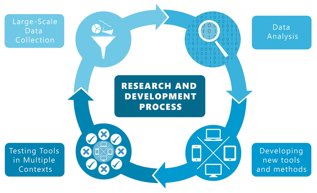 Teacher Selection Project research cycle